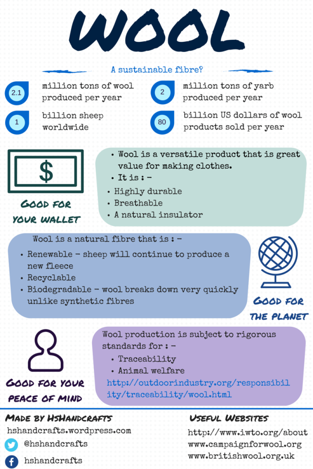 sustainable wool infographic