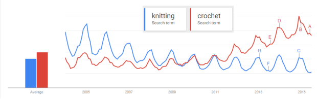 Google trends for knitting and crochet